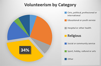 Volunteer Safety Chart - Church Mutual